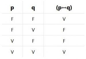 tabla de verdad bicondicional