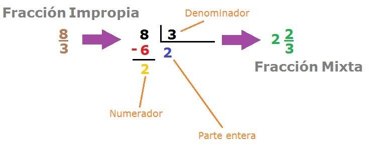 Convertir fracciones impropias a mixtas - Calculadora de fracciones online