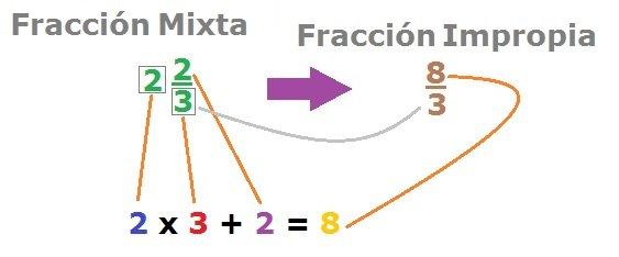 Convertir fracciones mixtas a impropias- Calculadora de fracciones online