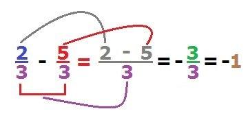 Resta de fracciones con igual denominador - Calculadora de fracciones online