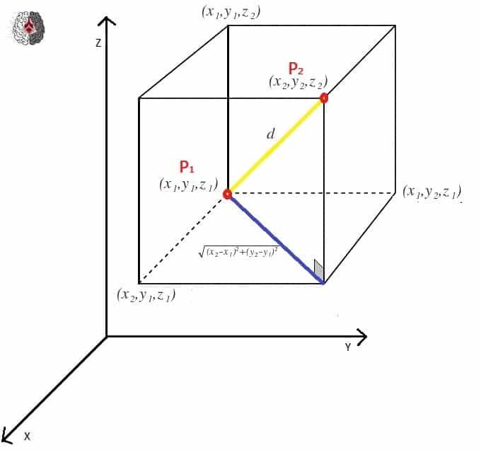 distancia entre puntos - demostracion