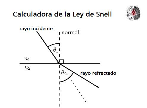 Calculadora de la ley de Snell - Ley de refraccion