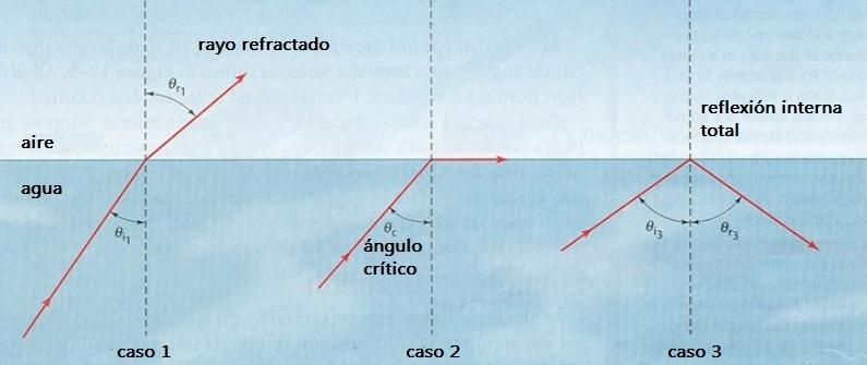 reflexion interna total y angulo critico