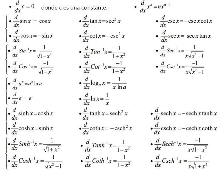 formulario de derivadas - formulas de derivadas