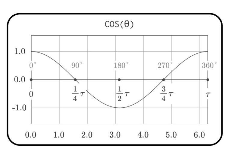 funcion coseno - funciones trigonometricas