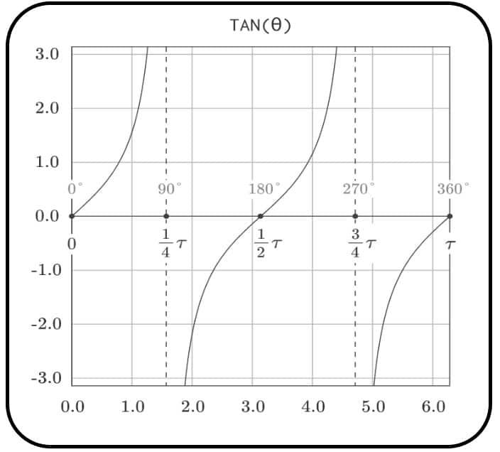 funcion tangente - funciones trigonometricas