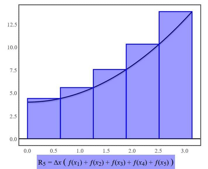 Suma de Riemann por la derecha