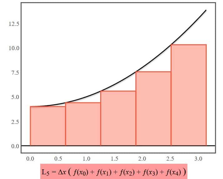 Sumatoria de Riemann por la izquierda