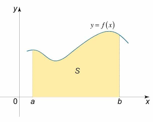 area bajo la curva - Suma de Riemann