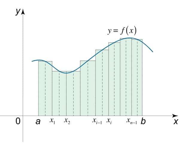 subintervalos - Suma de Riemann