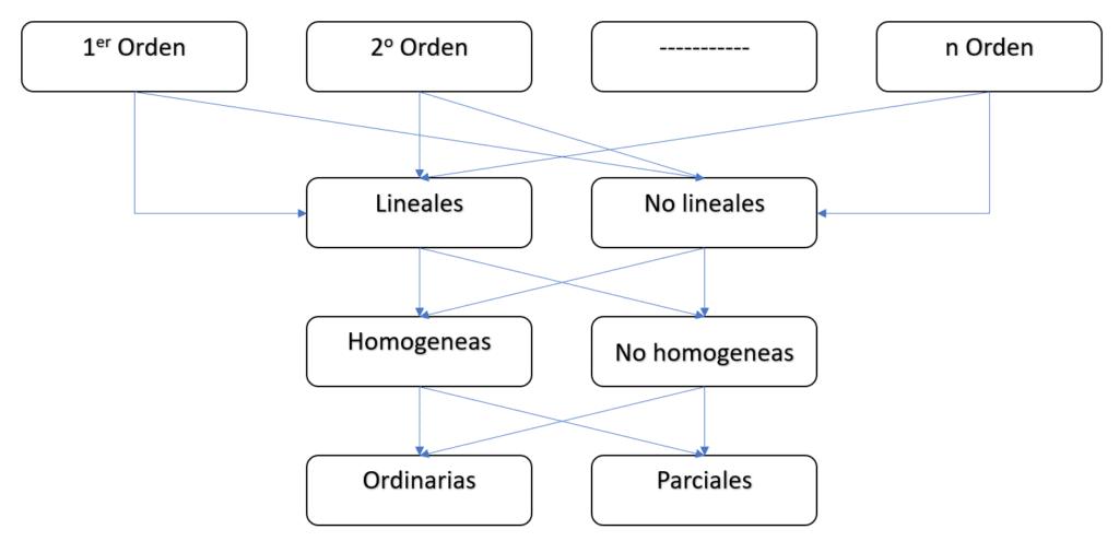 tipos de ecuaciones diferenciales - Clasificación de ecuaciones diferenciales