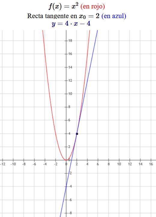 ecuacion de la recta tangente a una curva x^2 grafica ejemplo 01