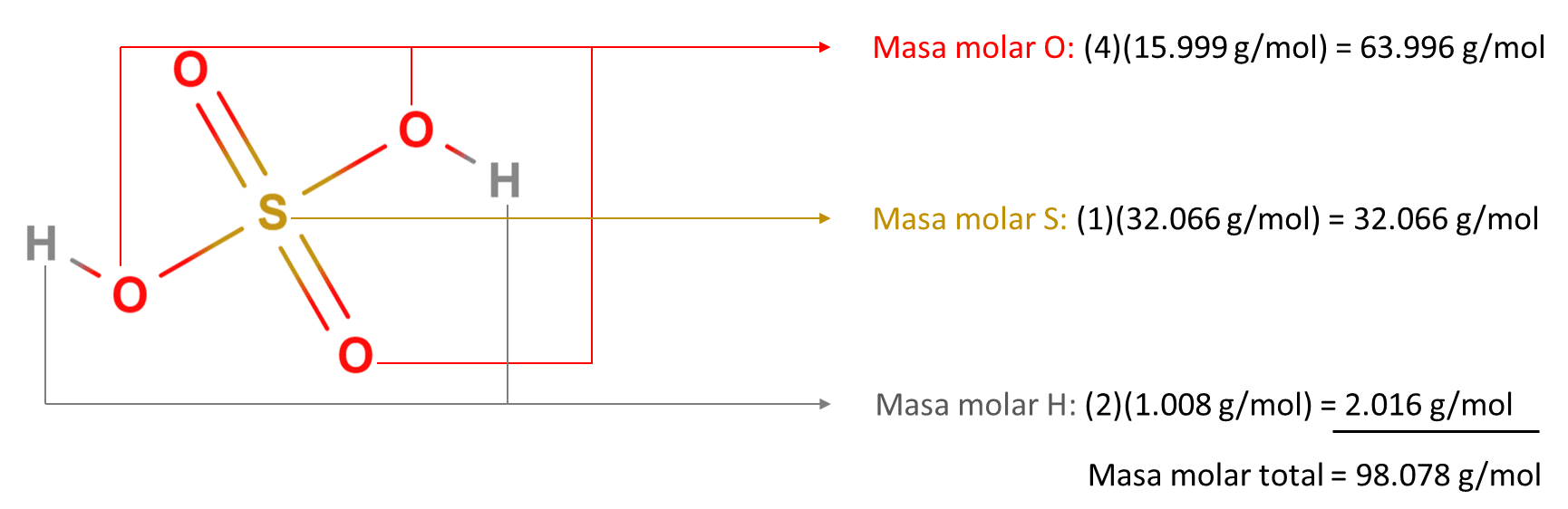 masa molar de H2SO4