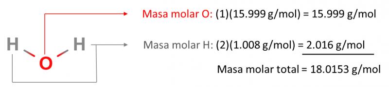 masa molar del agua