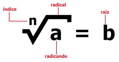 representacion de radical